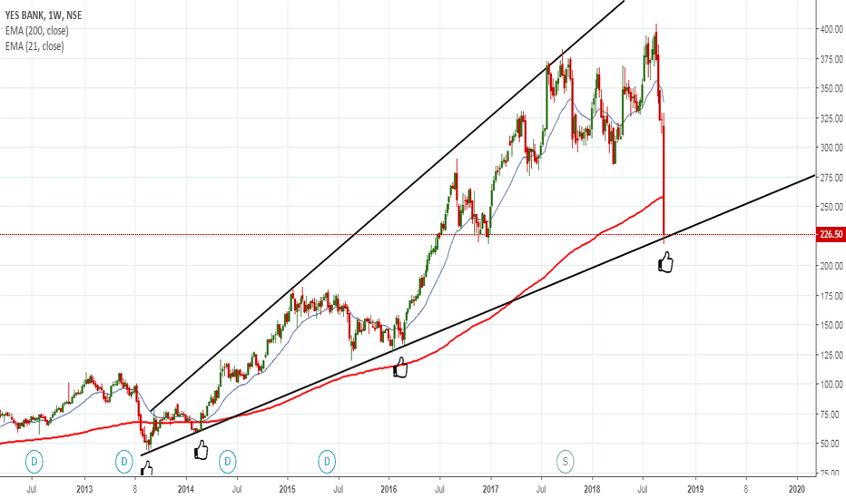 YESBANK: AN INVESTMENT IDEA