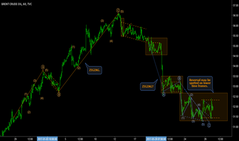 UKOIL: BRENT - Five waves as potential final wave of ZIGZAG.