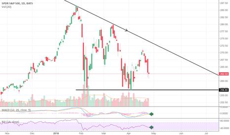 SPY: SPY following giant descending triangle