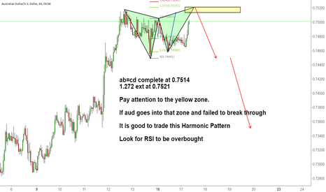 AUDUSD: AUDUSD 1H harmonic Calculation