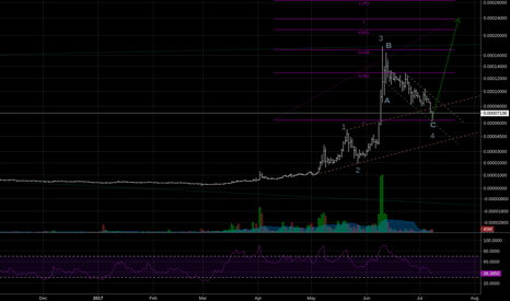 BTSBTC: Those who didn't sell will be rewarded soon