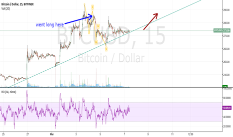 BTCUSD: 4mar2015: long BTC for now