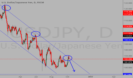 USDJPY: My point of view