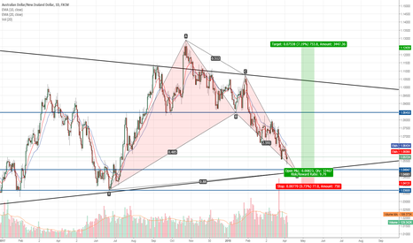 AUDNZD: opportunity to go long