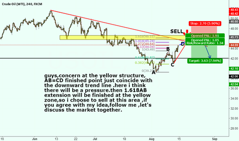 USOIL: USOIL AB=CD ,1.618AB EXTENSION,SRUCTURE