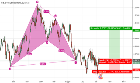 USDCHF: USD/JPY Pattern Gartley buy