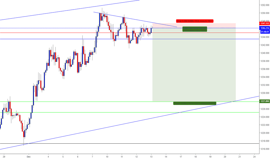 XAUUSD: Gold on the exhaustion phase