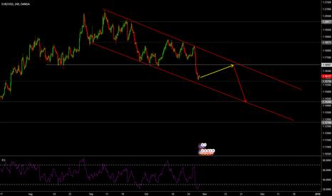 EURUSD: EURUSD in down trend channel
