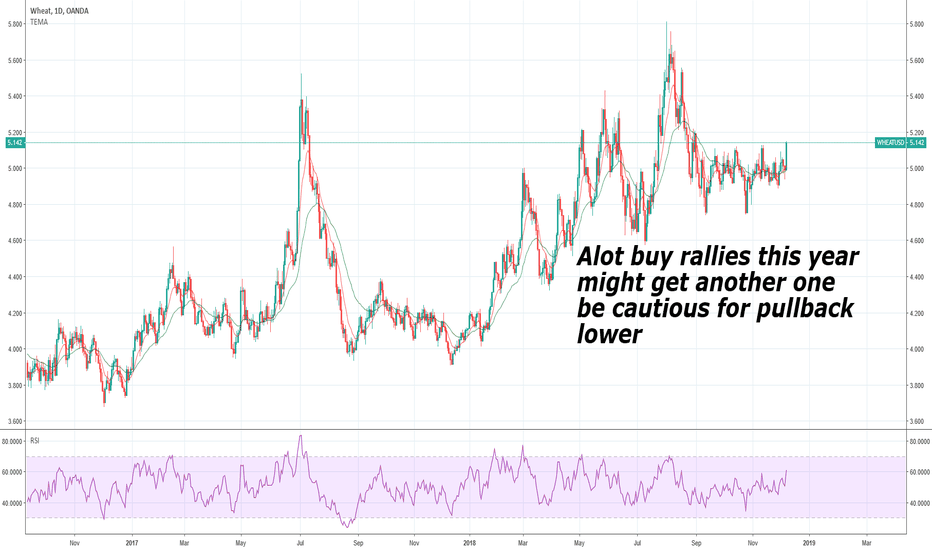 WHEATUSD: $WHEAT might get a rally but not sure when