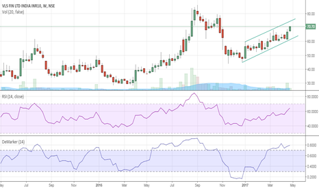 VLSFINANCE: Towards Breakout.