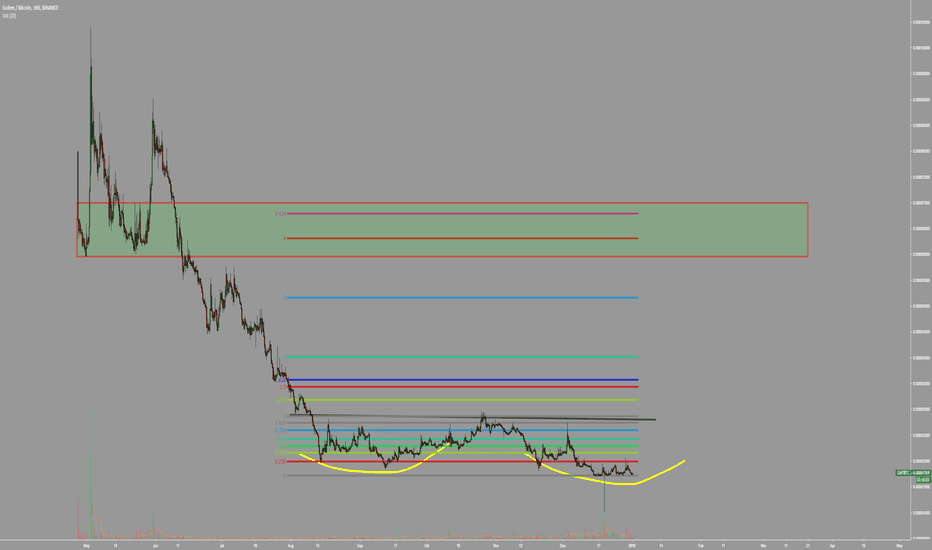 GNTBTC: $gnt #golem ill be targetting this area.