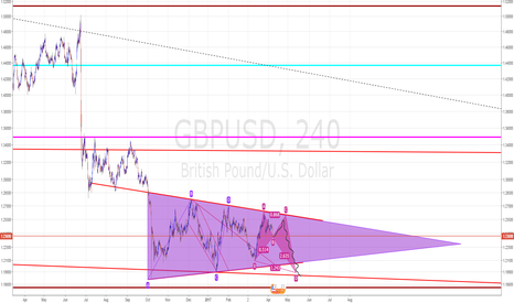 GBPUSD: I'm love with the shape of you