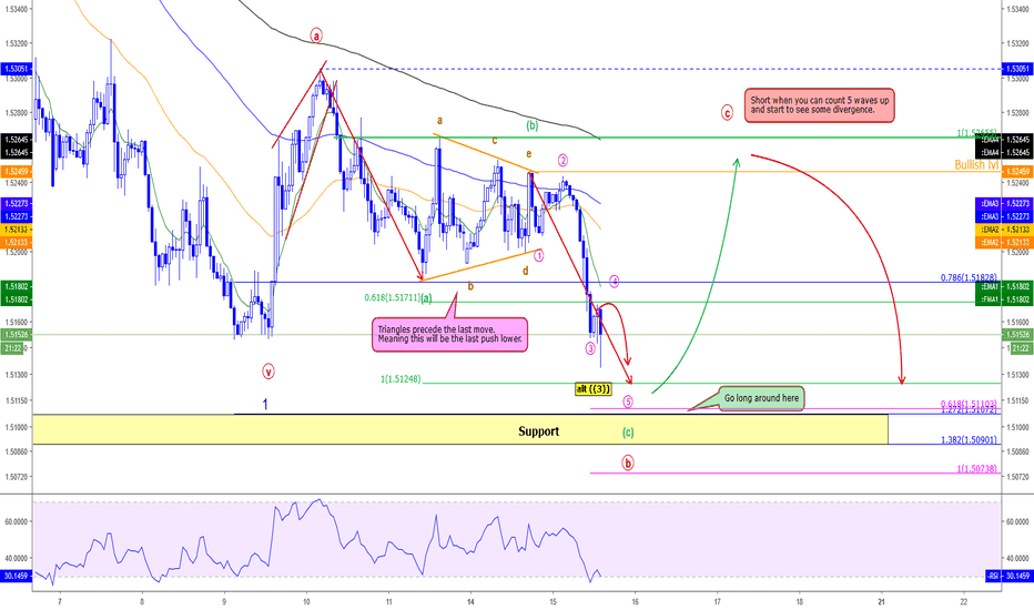 EURCAD: EURCAD - Small buy opportunity before selling hard!
