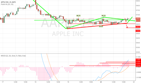 AAPL: Macd pointed out a bounce