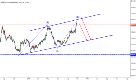 GBPNZD: Looking for short
