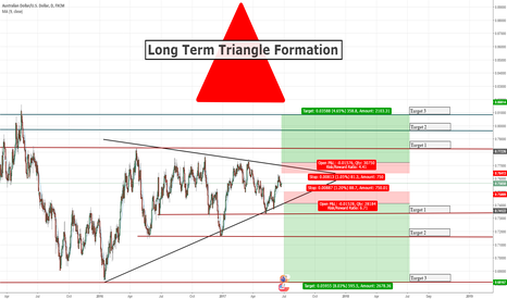 AUDUSD: Long-Term Triangle Formation on AUDUSD (500+ Pips)