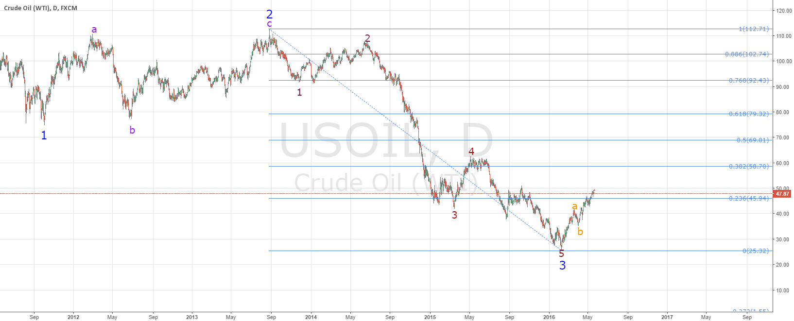 Crude oil going for 20