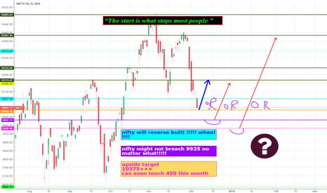 NIFTY: a reversal is expected!!!!