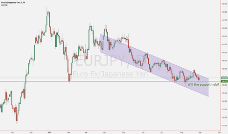 EURJPY: Support Area