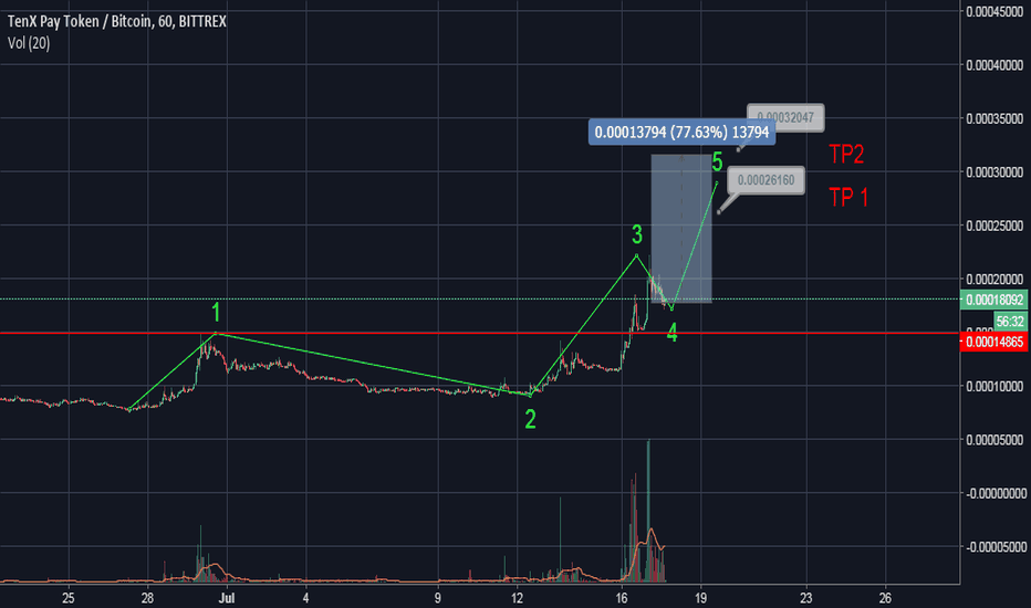 PAYBTC: PAY(TENX) going for 5th wave run.