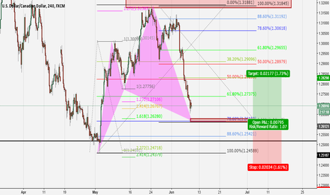 USDCAD: A long with an inverted gartley pattern