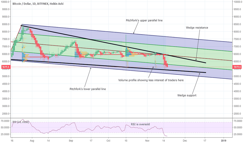 BTCUSD: Bitcoin found a new support and developed a new move.