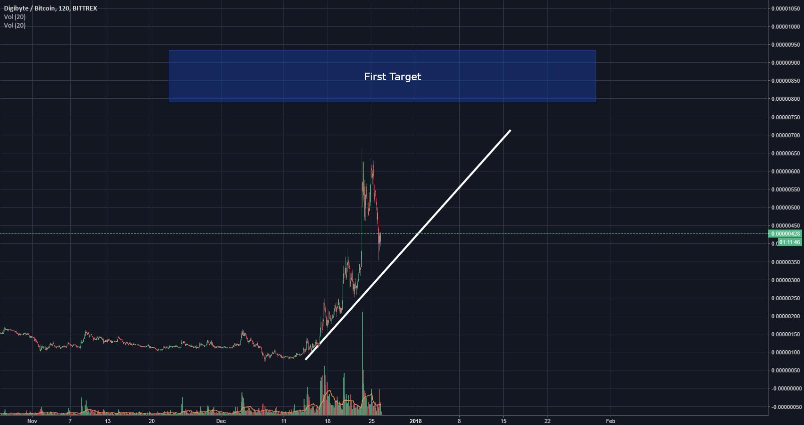 DGB - Bullish [100% ROI]
