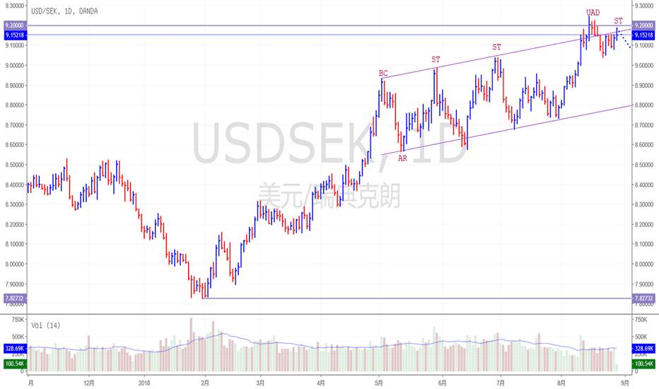 USDSEK: 美元对瑞郎日线似乎完成派发