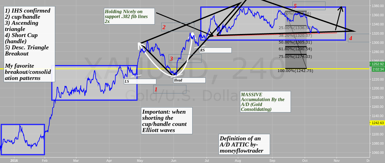 A/D tutorial trading & How I trade off set ups $jnug $gdx $nugt