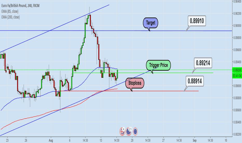 EURGBP: Intraday Trade-EURGBP Buy