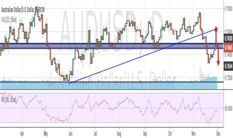 AUDUSD: AUDUSD POTENTIAL SELL ZONE