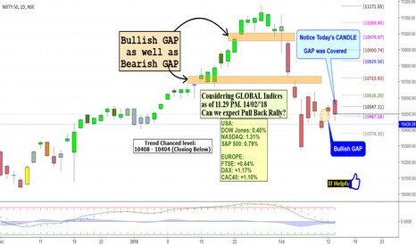 NIFTY: NIFTY: Bullish Bearish GAP Combination