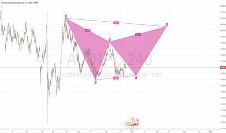 AUDJPY: 240 audjpy possible bearish gartley