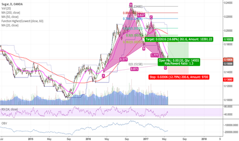 SUGARUSD: Good opportunity to long sugar