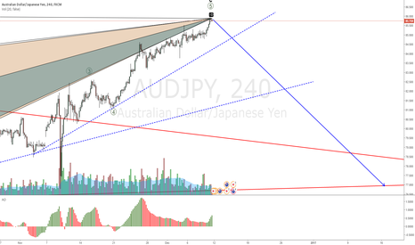 AUDJPY: AUDJPY fall is closer and closer