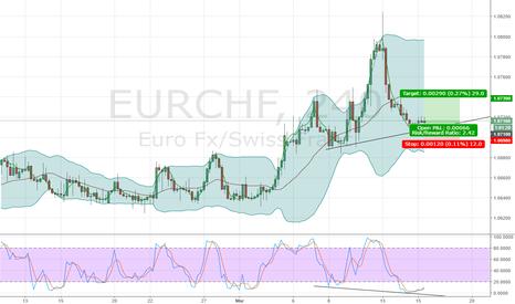 EURCHF: buy EURCHF on bullish divergence