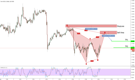 EURUSD: Potential Bearish Gartley on EURUSD