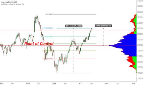 HK33HKD: Short Hong Kong Stocks