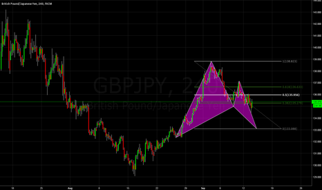 """GBPJPY: GBPJPY """"THE BEAST"""" With a potetnial of +200 pips @ T1"""