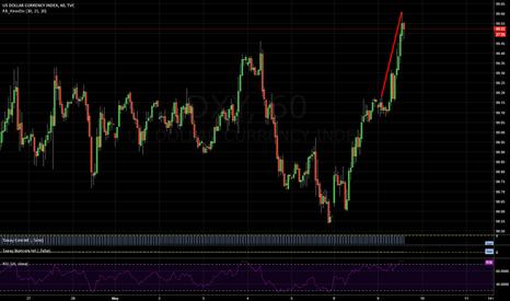 DXY: Dollar momentum fading, bearish divergence