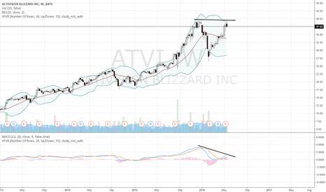 ATVI: Short ATVI