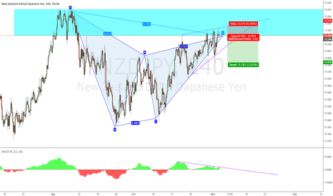 NZDJPY: NZJPY - Short on Divergence, Gartley PRZ zone