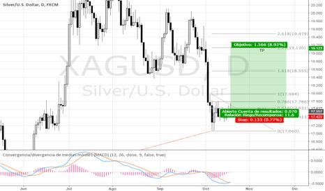 XAGUSD: XAG/USD SILVER