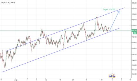 EURAUD: EURAUD. Trend Line Analyse.