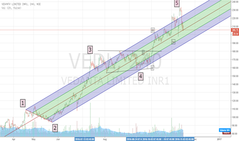 VEDL: Vedanta seems to have topped out