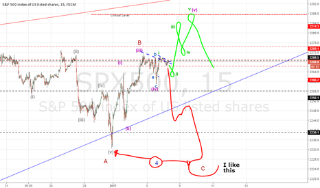 SPX500: Waiting to see the road SP500