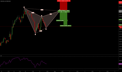 NZDCAD: USDCAD-Gartley-Sell 1H