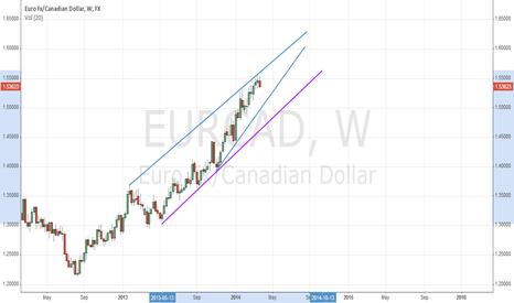 EURCAD: EURCAD Weekly Raising Wedge