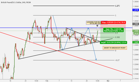 GBPUSD: A BOUNCE FROM LAST WEEKS HIGH
