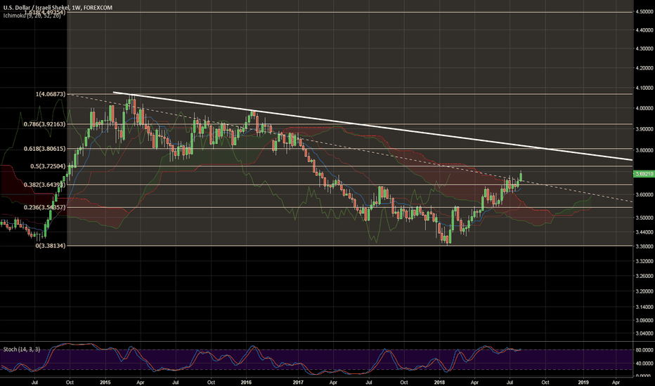 USDILS: USDILS Correct 50 % since its ultimate high of 2015